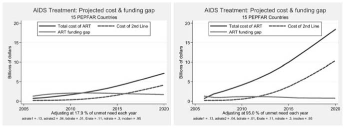 aids treatment cost