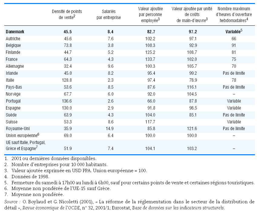 Dissertation concurrence et prix