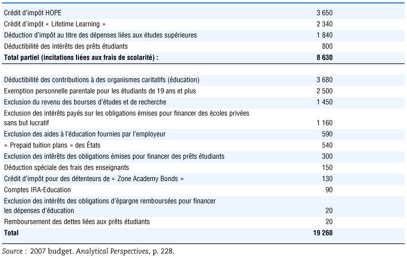 Chapitre 6 Financement De L Enseignement Superieur Cairn Info
