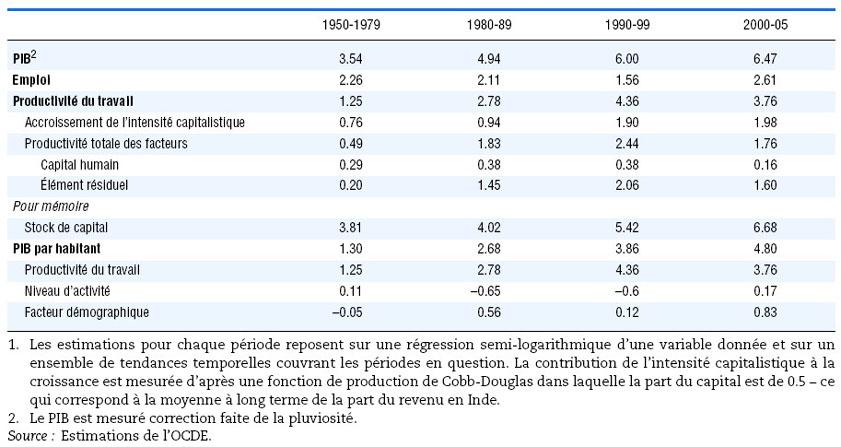 méthodologie de datation du carbone