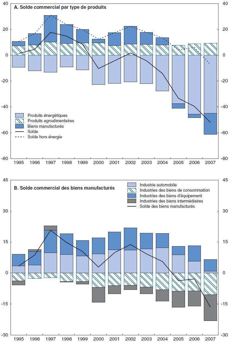 rapport de locde pour la france relancer la compétitivité