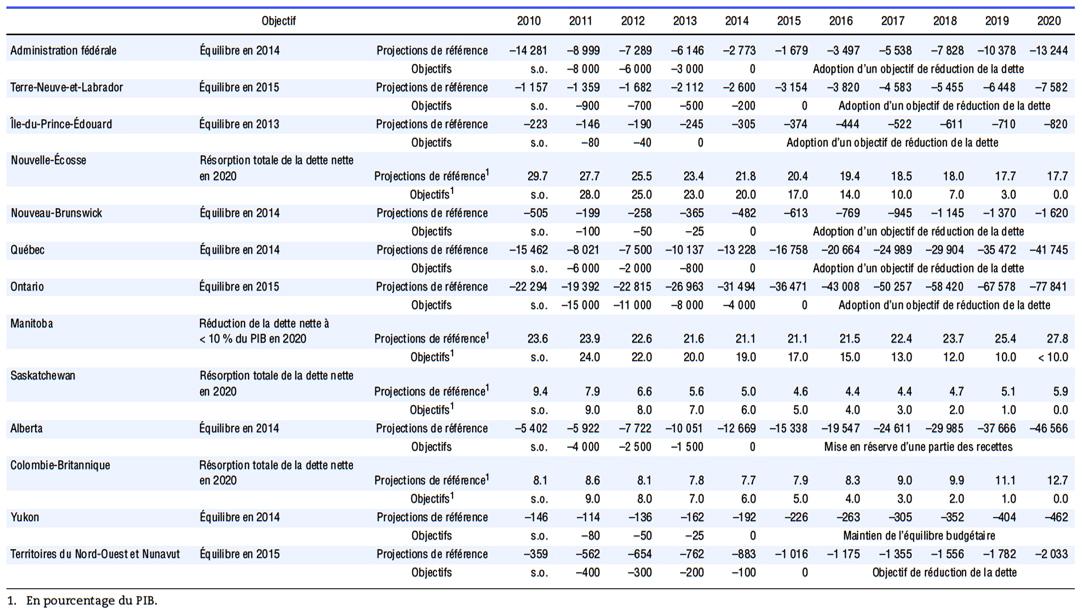 Chapitre 2 strat gies d 39 assainissement budg taire pour les administrations canadiennes - Grille pension alimentaire 2013 ...