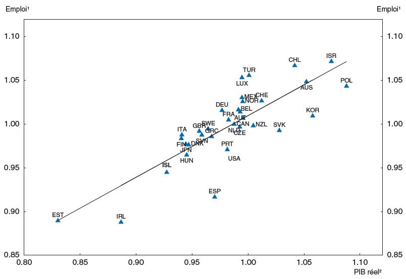 dissertation ses emploi et chomage 1_des effets positifs ou negatifs sur le chomage bien qu'elle soit présentée par les théoriciens libéraux comme remède au chômage, la flexibilité n'apparaît pas corrélée avec le taux de chômage.