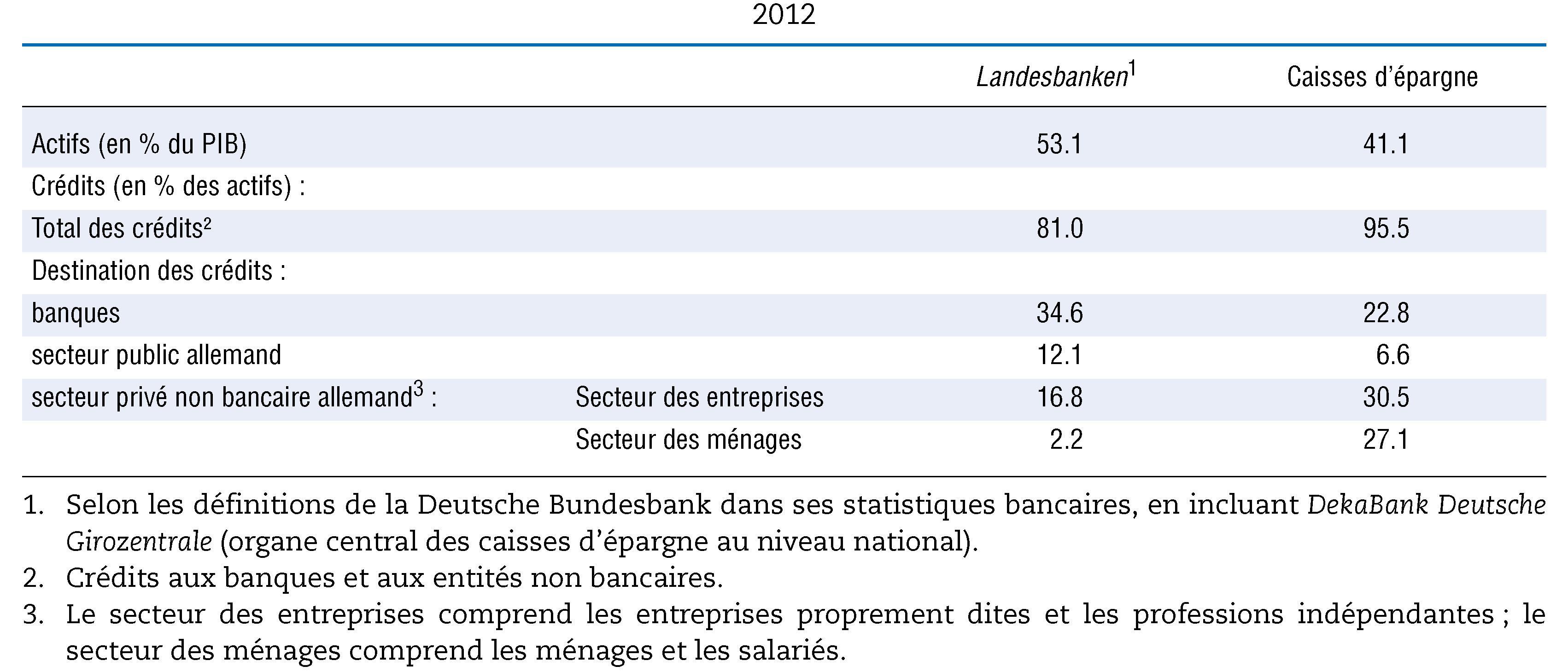 45d27280d5133 Total des actifs et montant des crédits des Landesbanken et des caisses  d épargne