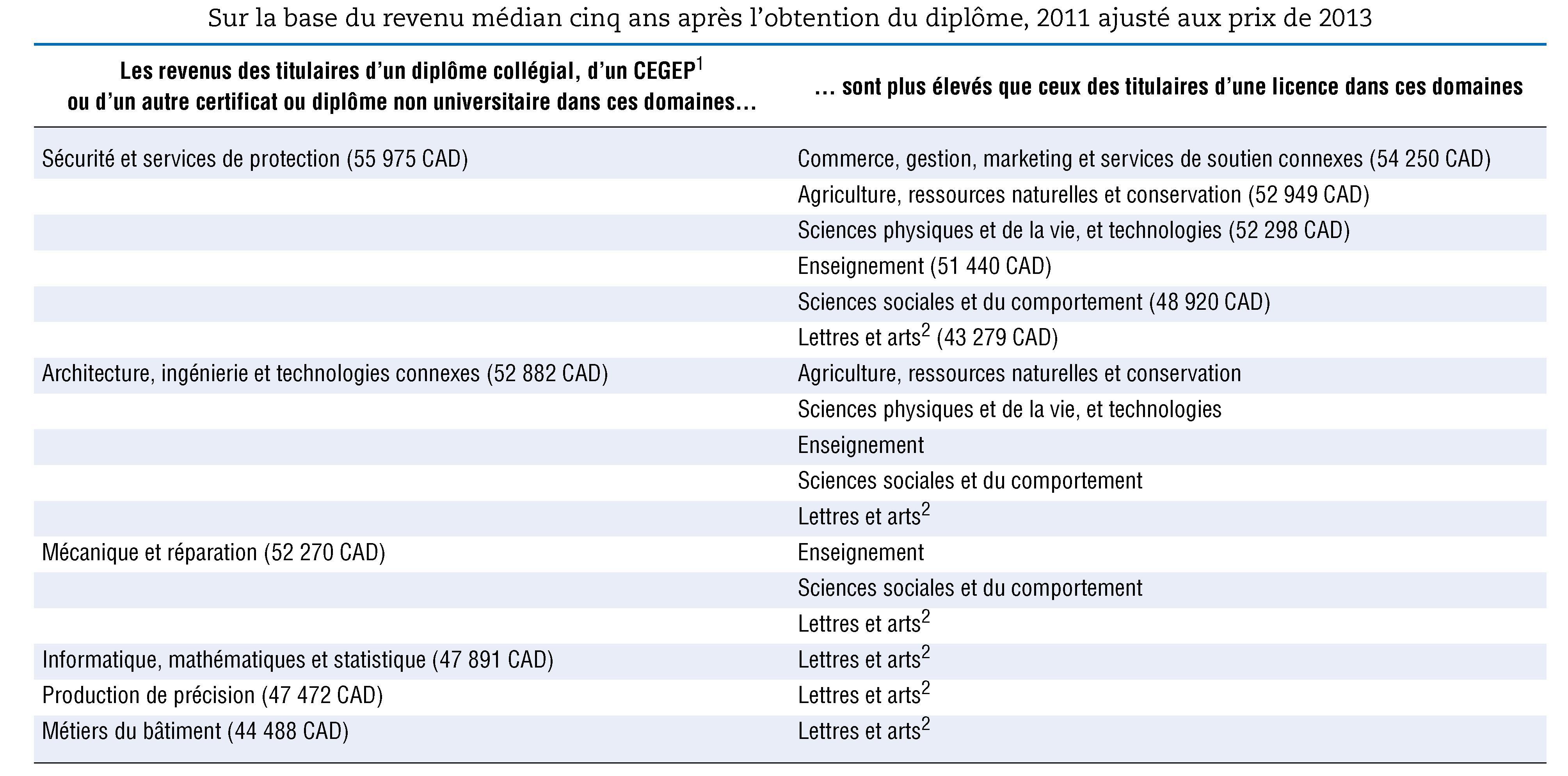 Chapitre 2 Combler Les Penuries De Competences Cairn Info