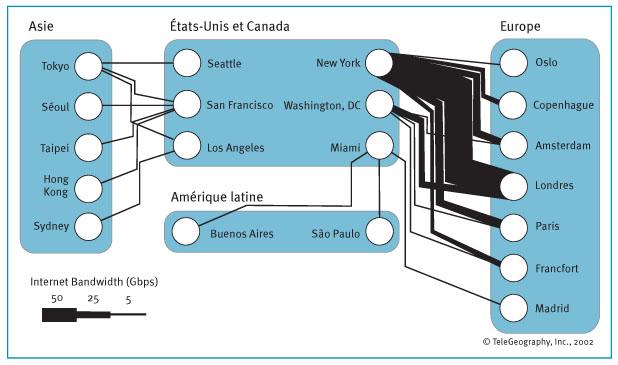Principaux nœuds d échanges internationaux, en volume de bande passante 9aff77052fe