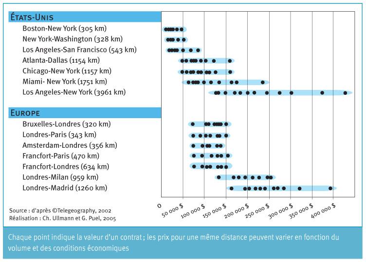 Montant des contrats d acheminement du trafic d une ville à l autre en 2002  ( ) 93e3cfdddc2