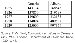 Source: F. W. Field, Economic Conditions in Canada to May 1930, London,  Department of Overseas Trade, 1930, p. 48.