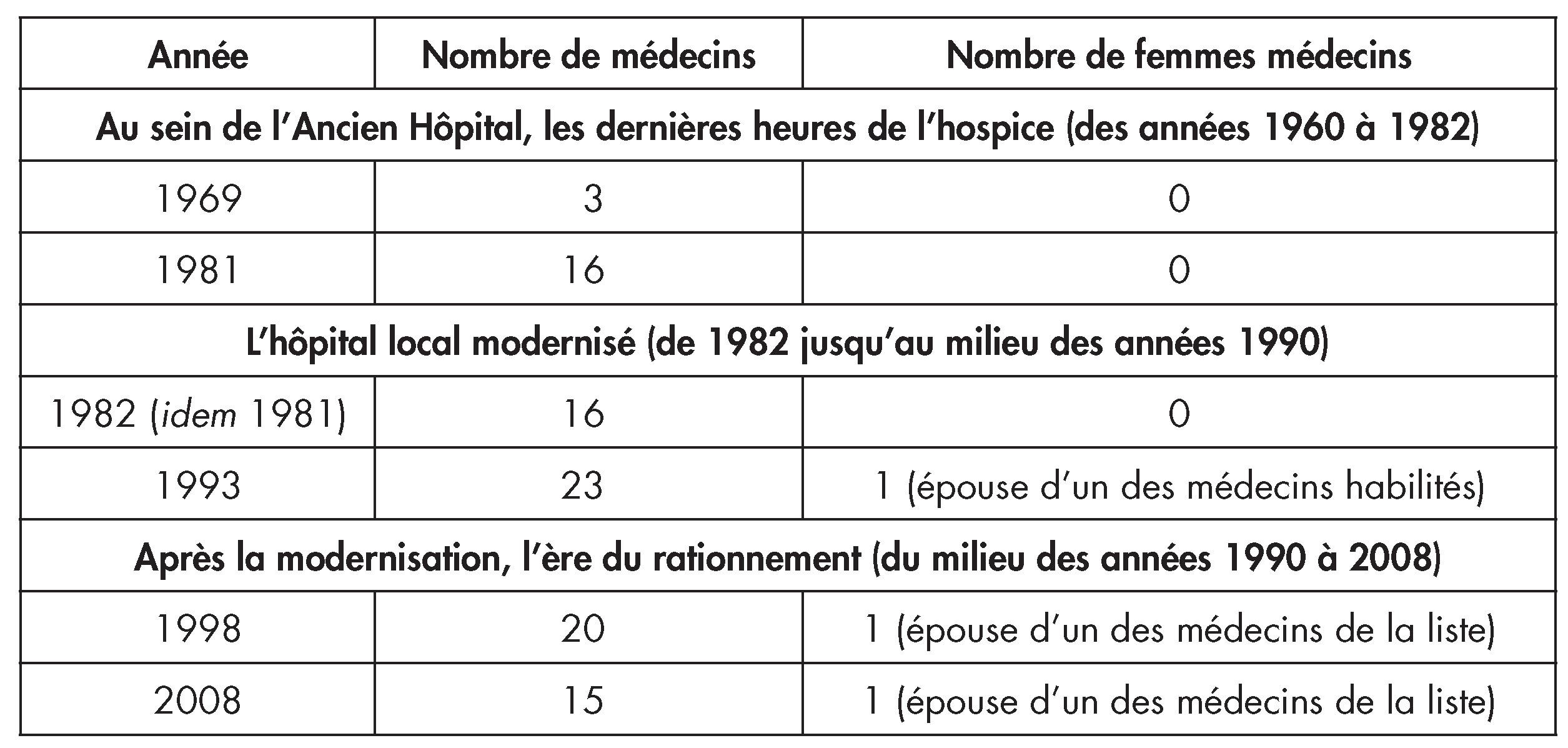 La Condition Des Soignantes En Hôpital Local Les Traits