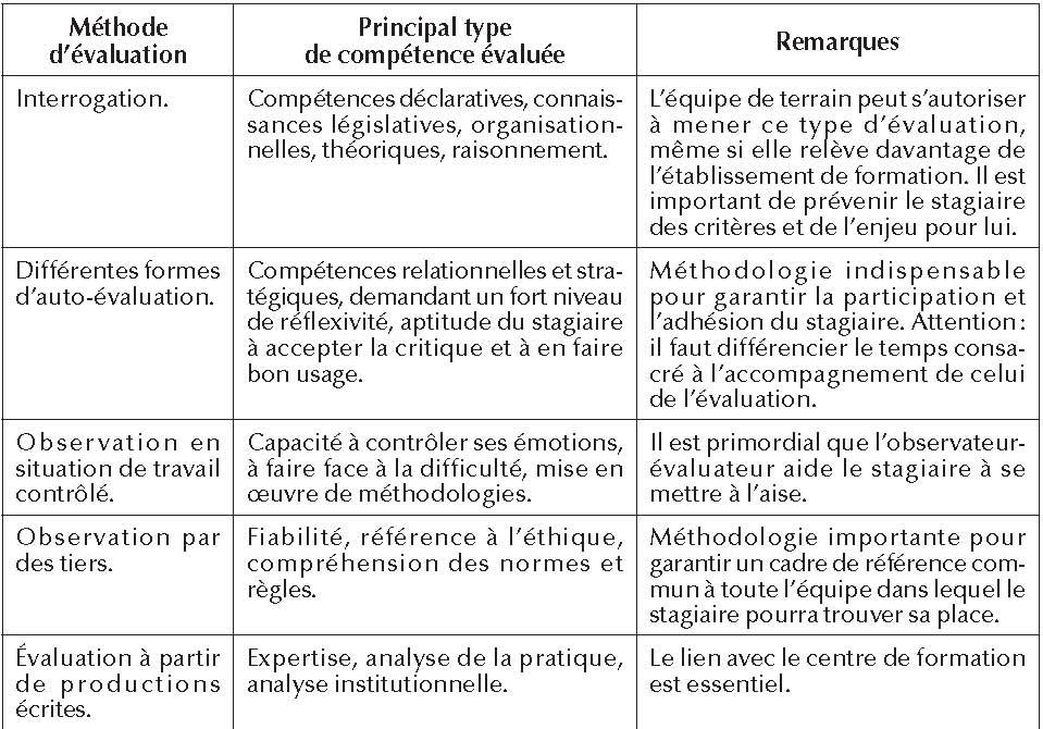 5 L évaluation Des Compétences Acquises Durant Le Stage
