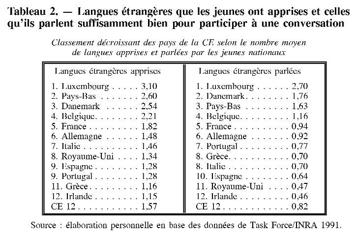 de l u0026 39 apprentissage  u00e0 la ma u00eetrise des langues  u00e9trang u00e8res en europe