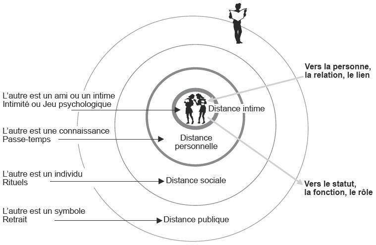 3. L'intime, un positionnement dans l'espace, le temps et la relation |  Cairn.info