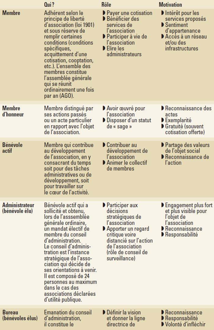 Pouvoir Et Legitimite Dans Les Associations Cairn Info