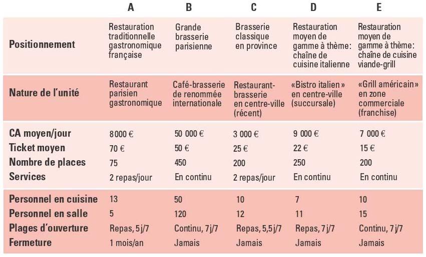 ... française Grande brasserie parisienne Brasserie classique en province  Restauration moyen de gamme à thème   chaîne de cuisine italienne  Restauration ... aac2c8a7f3c9
