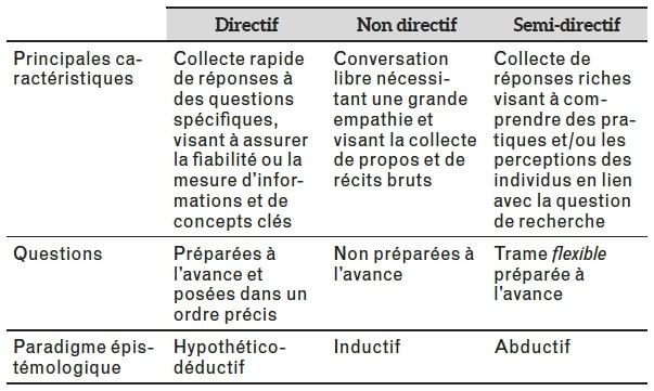 Exemple De Grille D Entretien Semi Directif - Exemple de ...