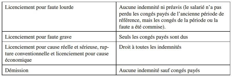 Rupture Du Contrat Cairn Info