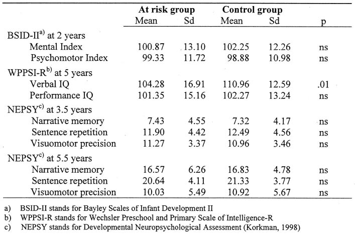 Development Of Children At Familial Risk For Dyslexia Before