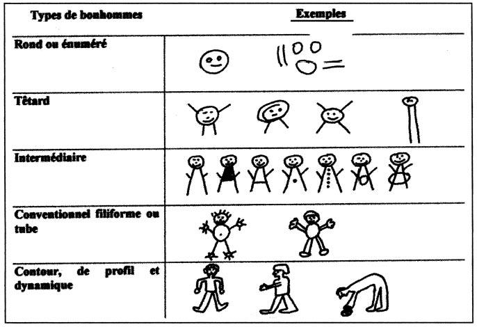 Dessin et d veloppement cognitif - Le dessin du bonhomme ...