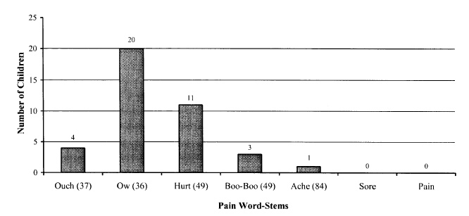 Emergent pain language communication competence in infants and