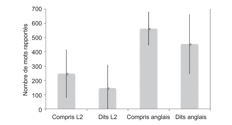 Developpement Lexical Chez Les Enfants Bilingues Avec