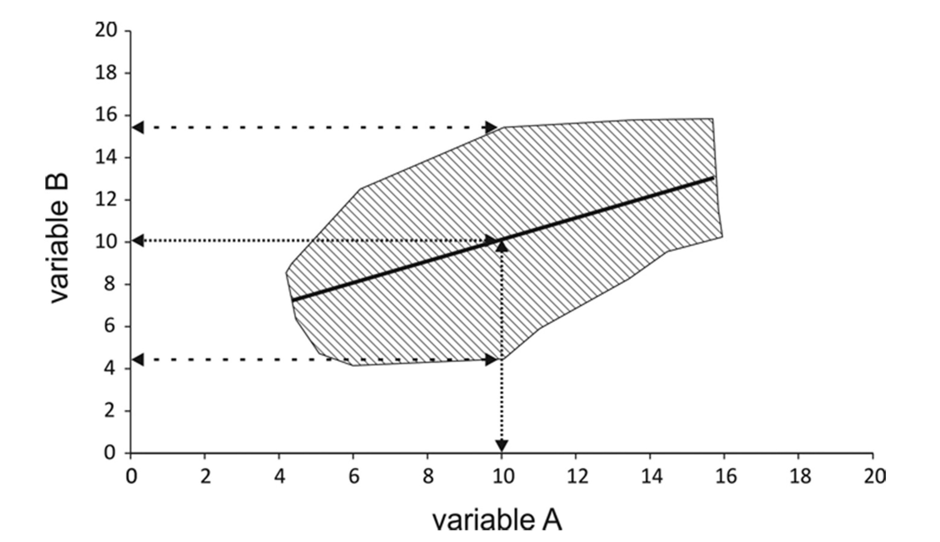 Group versus individual data in a dynamic systems approach to mapping a particular x value onto a range of y values depending on the form of the data cloud biocorpaavc