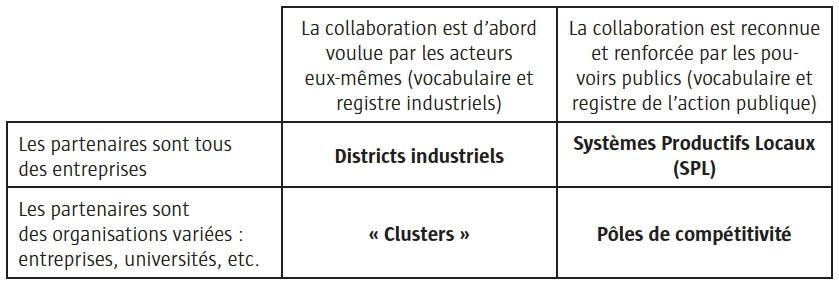Poles De Competitivite Et Clusters Vers Des Ecosystemes De