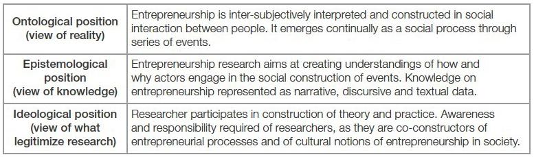Entrepreneurship As Social Construction Basic Assumptions And Consequences After Lindgren Packendorff 2009