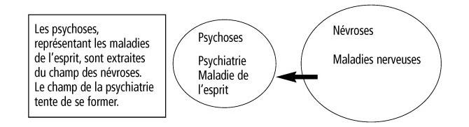 Mise en perspective historique du concept de psychose | Cairn.info