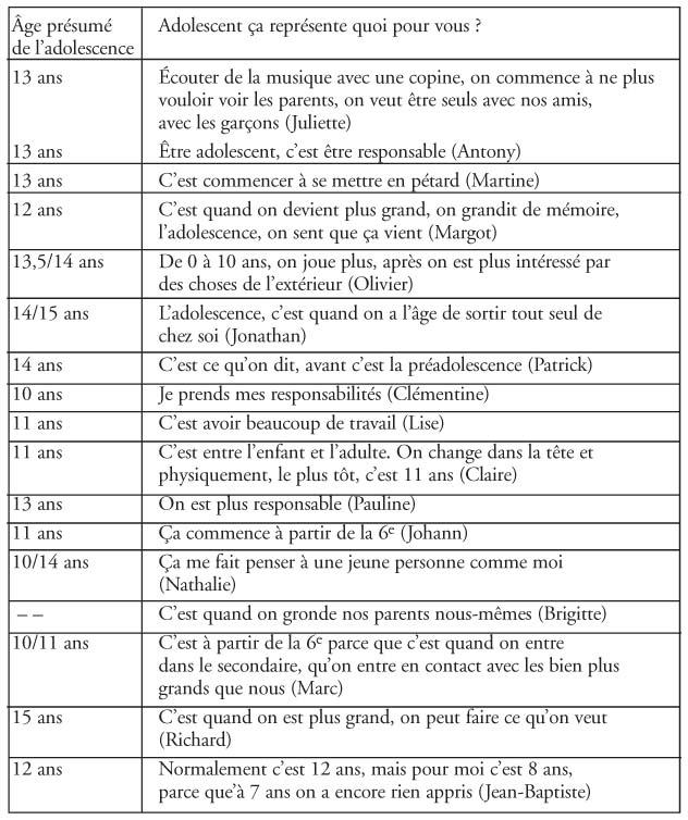 I La Premiere Adolescence 10 11 Ans Cairn Info