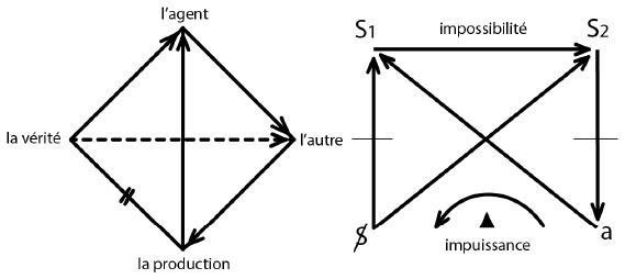 Risultati immagini per lacan's quadripode