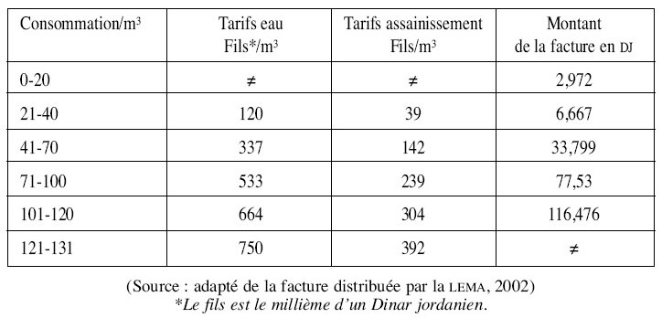 Gestion de la raret de l 39 eau amman rationnement de l for Jardinier tarif