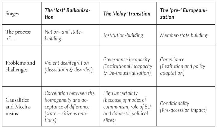 Processes of Europeanization