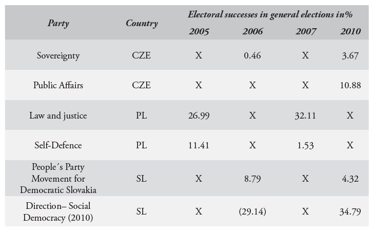 National Identity Of The Political Parties In The Visegrad Region