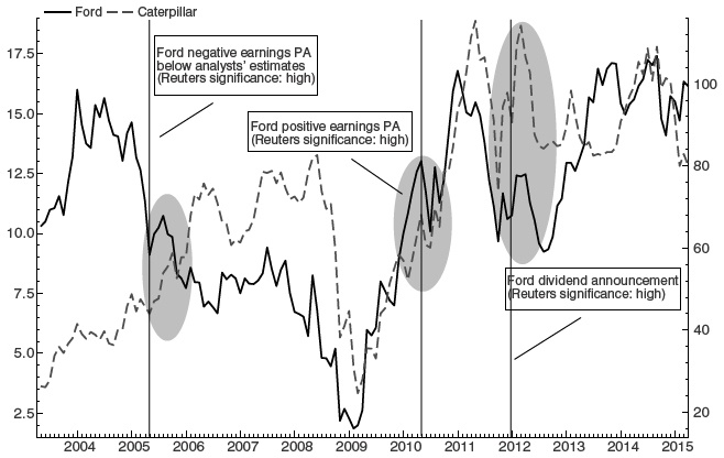 Multiple channels of financial contagion: an empirical analysis of