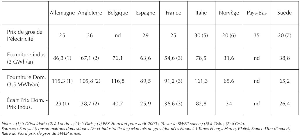 Une quinzaine de march unique de l 39 lectricit dans l 39 union europ enne - Prise electrique espagne ...
