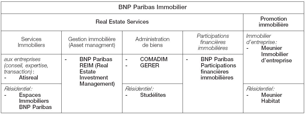 Les grands promoteurs immobiliers fran ais for Construction immobiliere