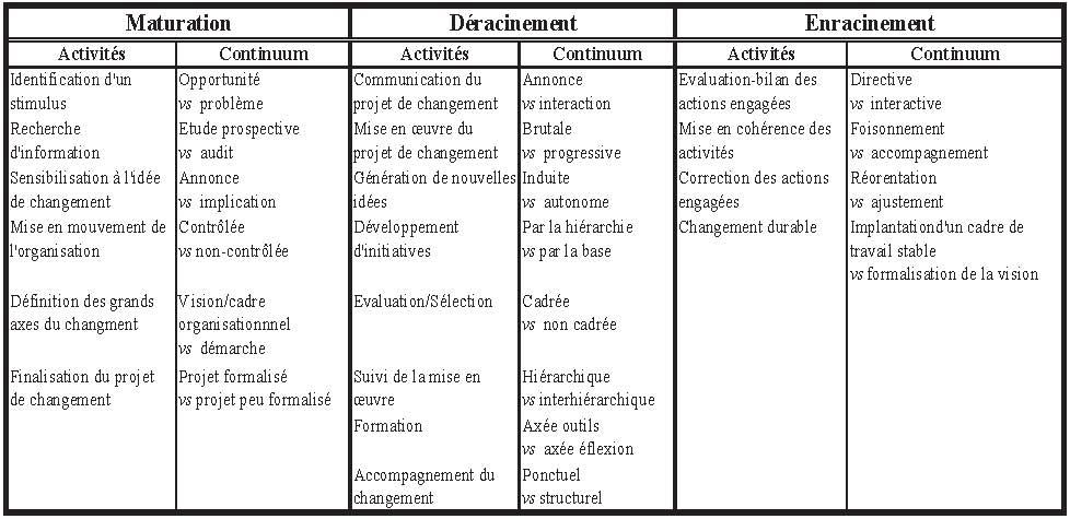 Quelles Etapes Pour La Conduite Du Changement A L Hopital Cairn Info