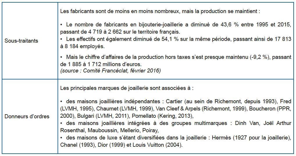 Sous-traitants Les fabricants sont de moins en moins nombreux, mais la  production se maintient   Le nombre de fabricants en bijouterie-joaillerie  a diminué ... 07df07e1c3a