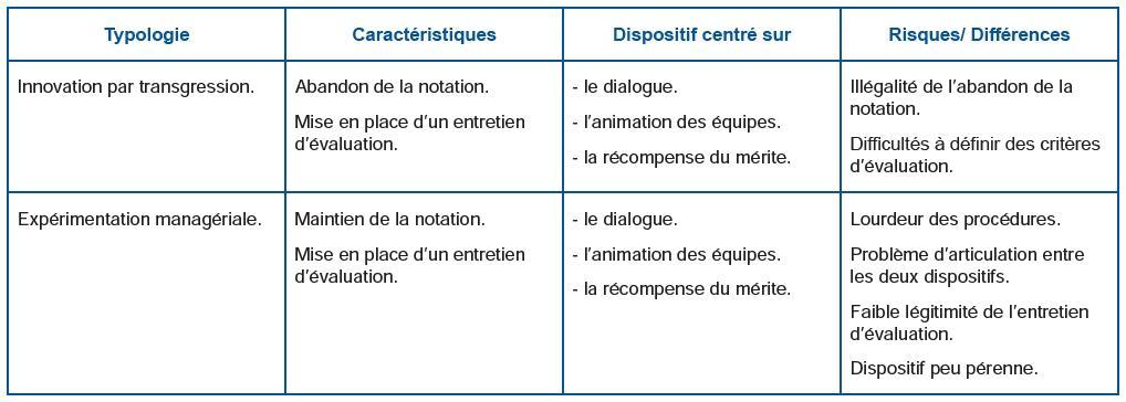Fonction Publique De La Lente Mort De La Notation A L