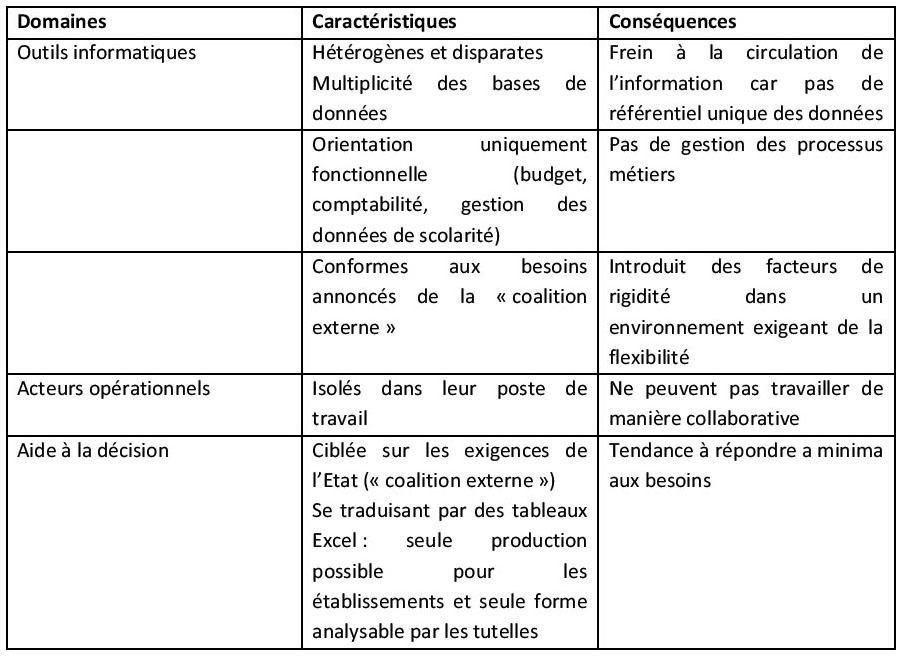 Les Outils Du Systeme D Information Facteur Cle De Succes Ou D