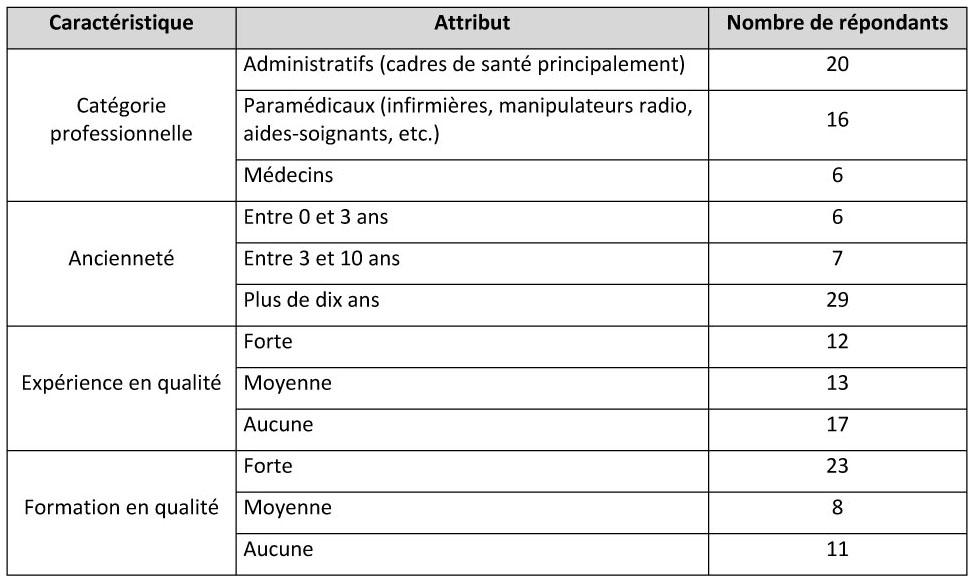 Proposition d 39 une grille d 39 analyse de l 39 usage des outils - Grille indiciaire cadre de sante paramedical ...