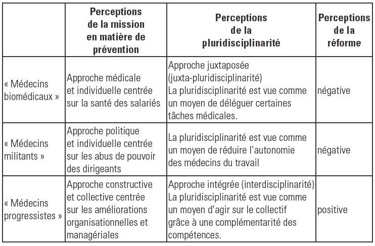 Le Role Des Medecins Du Travail Dans Les Actions De Prevention