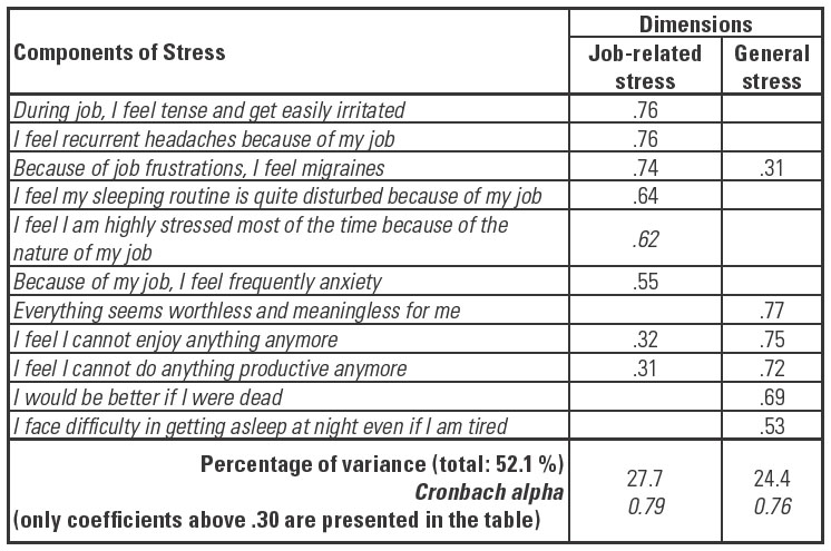 research paper on stress among students