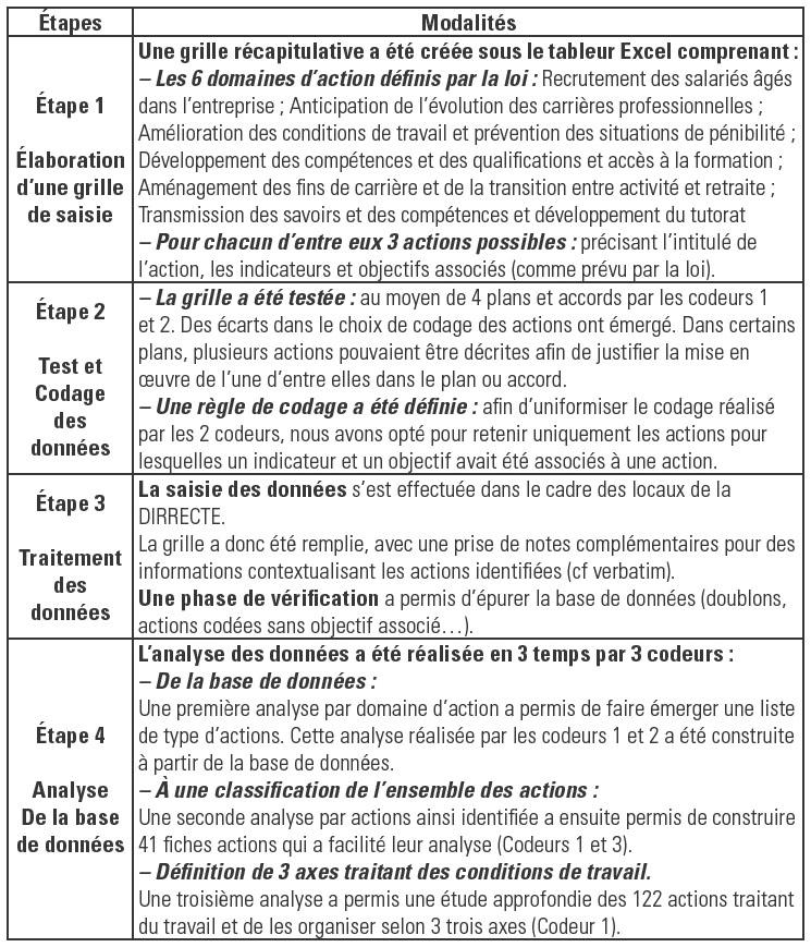 analyse contrat de travail