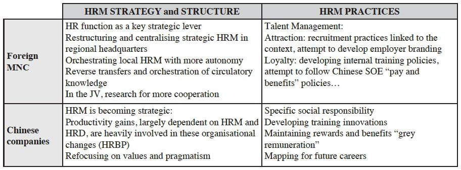 the applications of human resource management in china Human resource management in china: past, current, and future hr practices in the industrial sector.