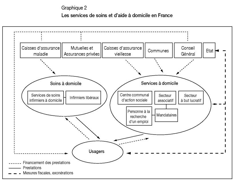 Gerer La Qualite Des Services A Domicile Une Analyse Des Approches