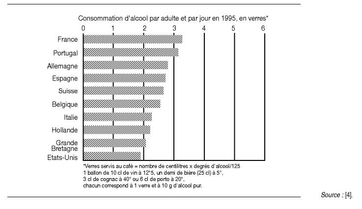 Consommation Granulés De Bois Par Jour - Alcool et risque de cancer Cairn info