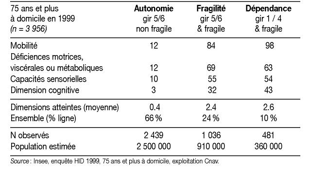 Du Concept De Fragilite Et De L Efficacite De La Grille Aggir