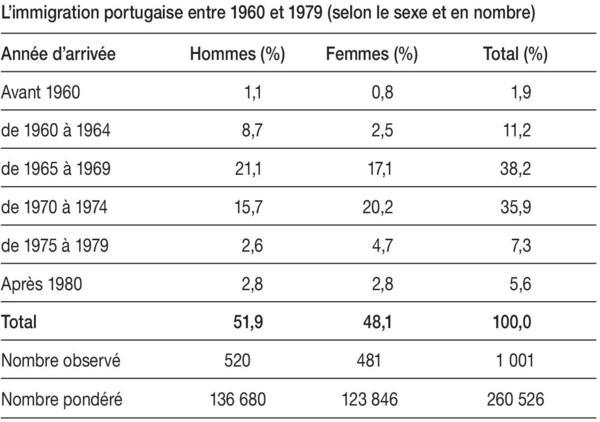Les Portugais En France A L Heure De La Retraite Cinquante Ans Apres