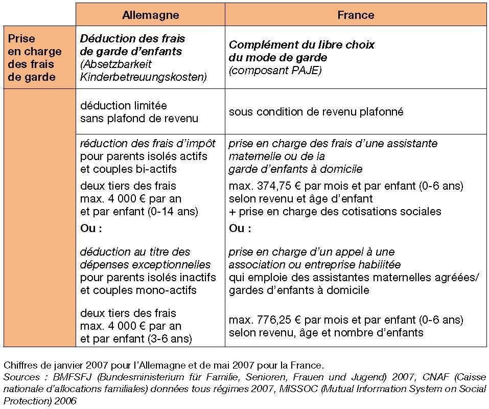 Les Politiques Familiales En France Et En Allemagne Cairn Info